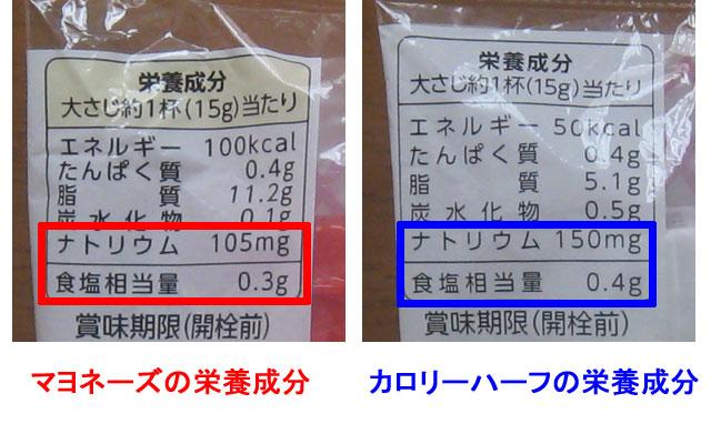 カロリーハーフはマヨネーズより塩分が多い